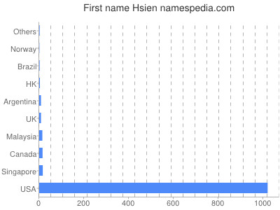 Given name Hsien