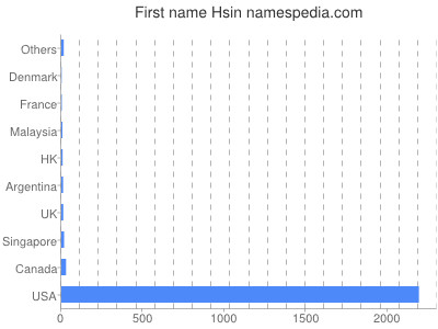 Given name Hsin