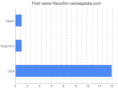 Given name Hsiuchin