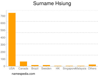 Surname Hsiung