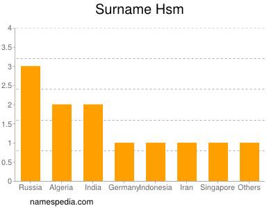 Surname Hsm