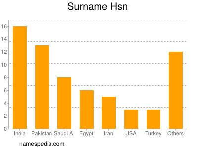 Surname Hsn