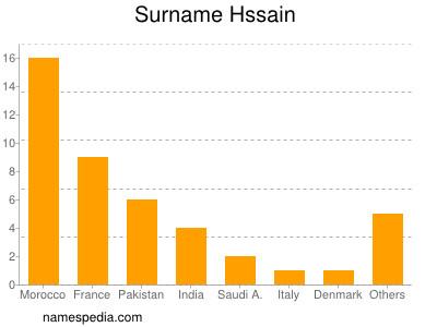 Surname Hssain