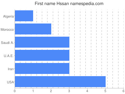 Given name Hssan