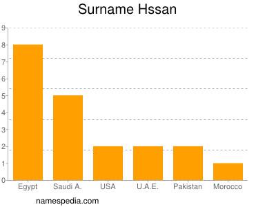 Surname Hssan