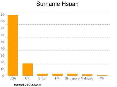 Surname Hsuan