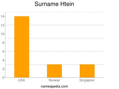 Surname Htein