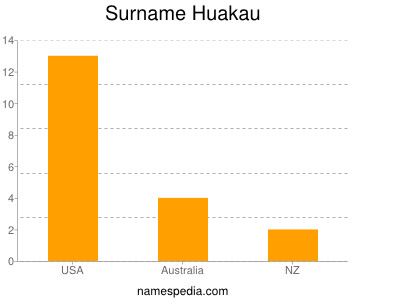 Surname Huakau
