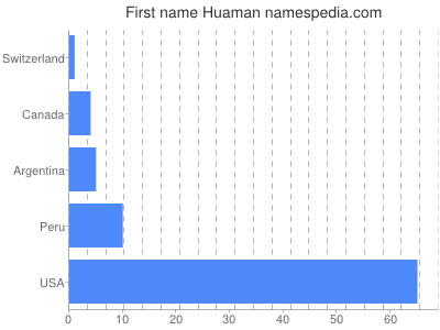 Given name Huaman