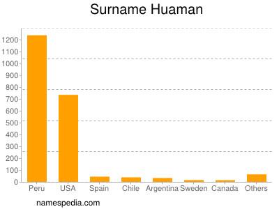 Surname Huaman