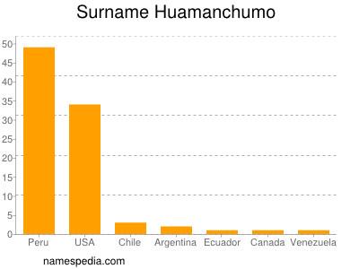 Surname Huamanchumo
