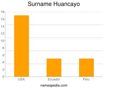 Surname Huancayo