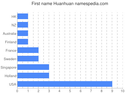 Given name Huanhuan