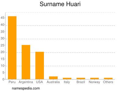 Surname Huari