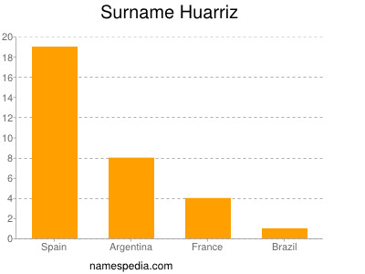 Surname Huarriz