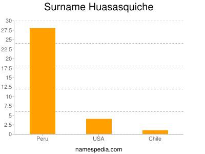 Surname Huasasquiche