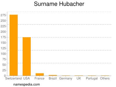 Surname Hubacher