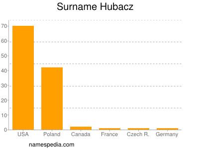 Surname Hubacz