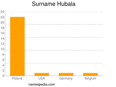 Surname Hubala