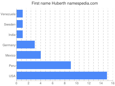 Given name Huberth