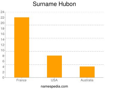 Familiennamen Hubon