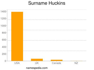 Surname Huckins