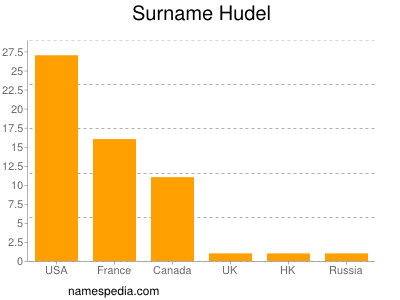 Surname Hudel