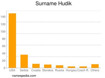 Surname Hudik