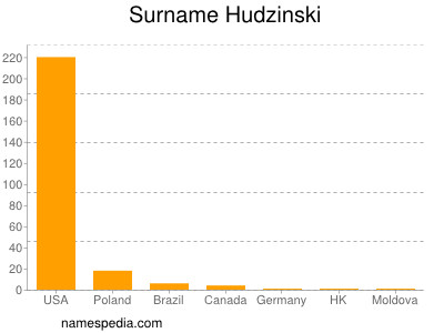 Hudzinski - Names Encyclopedia