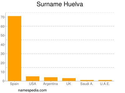 Surname Huelva