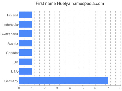 Given name Huelya