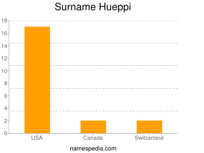 Surname Hueppi
