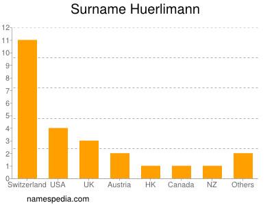 Surname Huerlimann