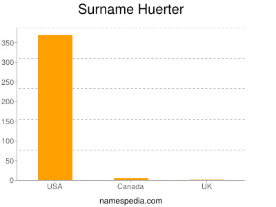 Surname Huerter