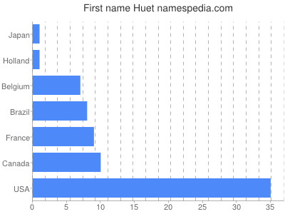 Given name Huet