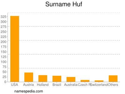 Surname Huf