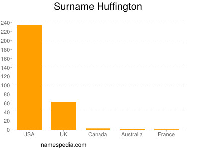 Surname Huffington