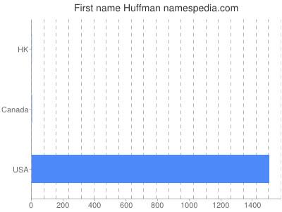 Given name Huffman