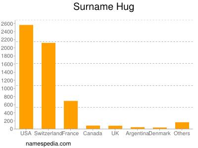 Surname Hug