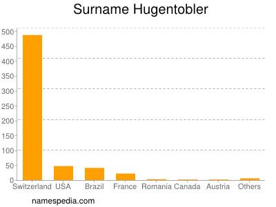Surname Hugentobler