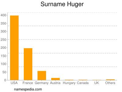 Surname Huger