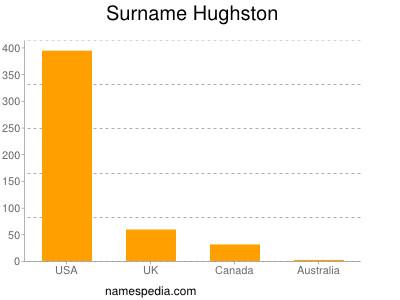 Surname Hughston