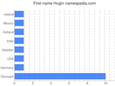 Given name Hugin