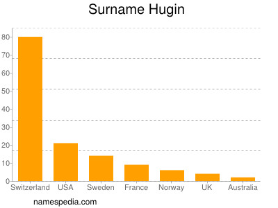 Surname Hugin