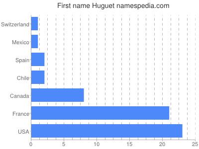 Given name Huguet