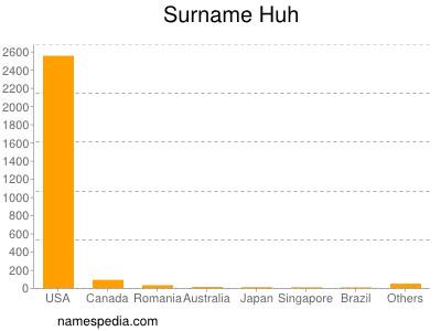 Surname Huh