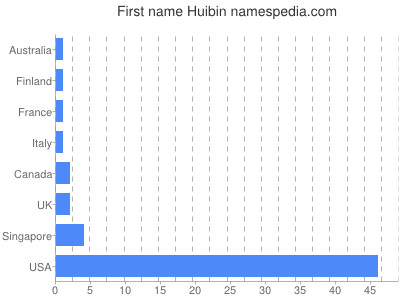 Given name Huibin