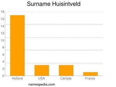 Surname Huisintveld