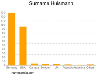 Surname Huismann