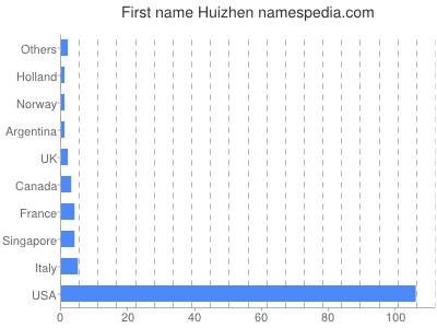 Given name Huizhen